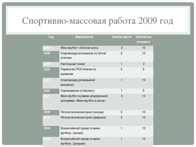 Спортивно-массовая работа 2009 год Год Мероприятие Занятое место Количество у...