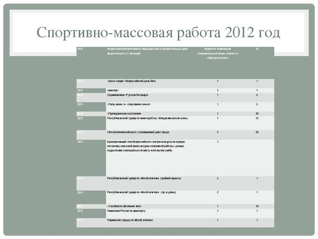 Спортивно-массовая работа 2012 год 2012 Всероссийский фестиваль народных игр...