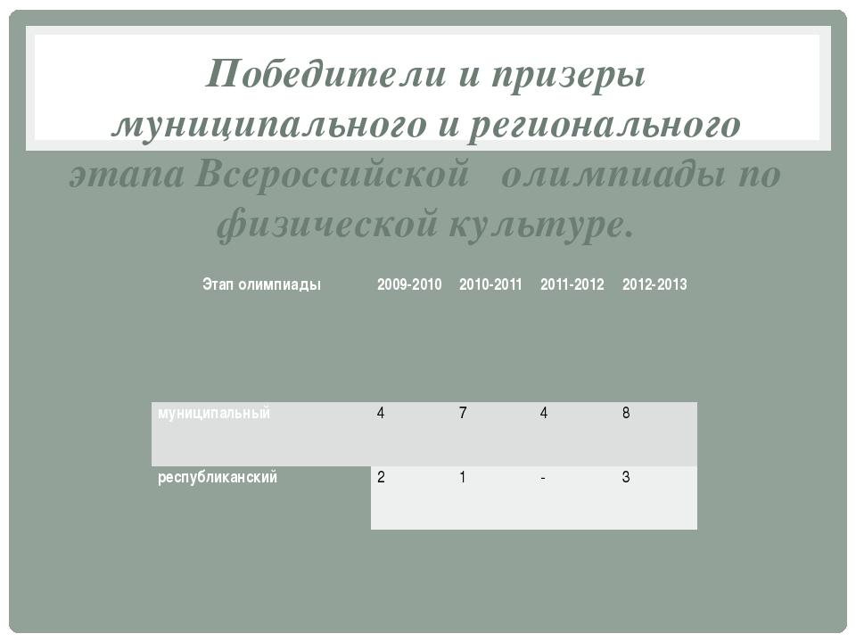 Победители и призеры муниципального и регионального этапа Всероссийской олимп...