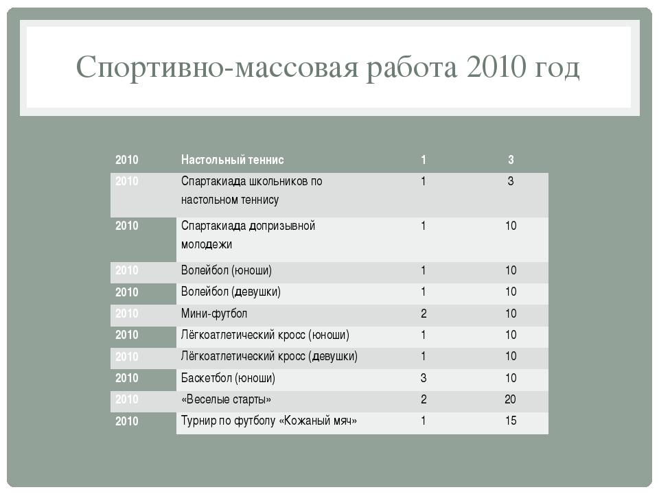 Спортивно-массовая работа 2010 год 2010 Настольный теннис 1 3 2010 Спартакиад...