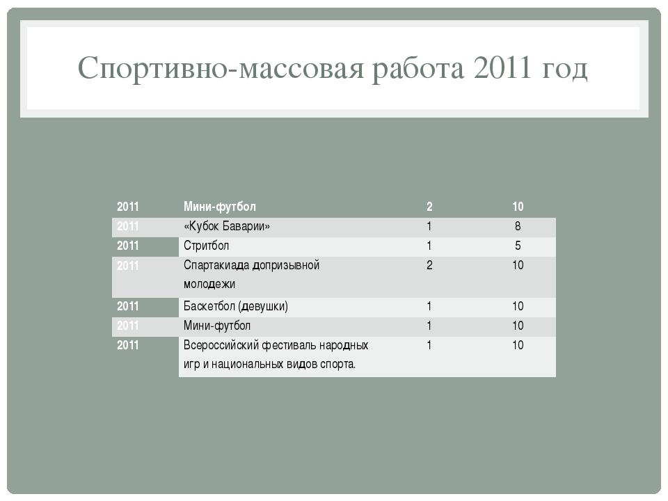 Спортивно-массовая работа 2011 год 2011 Мини-футбол 2 10 2011 «Кубок Баварии»...