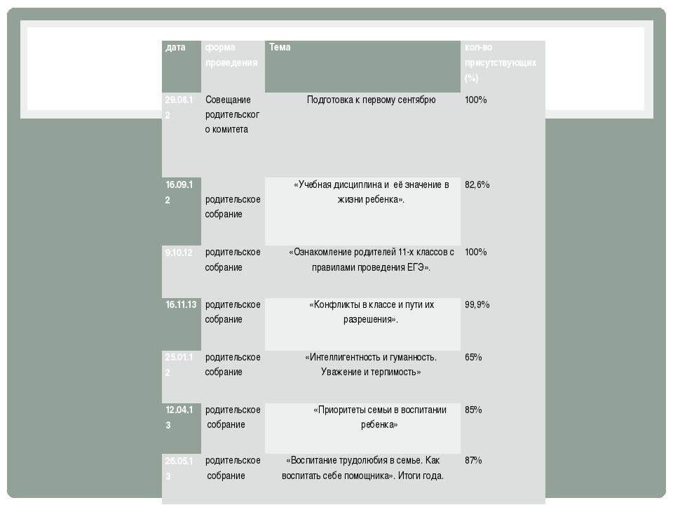 дата форма проведения Тема кол-во присутствующих (%) 29.08.12 Совещание роди...