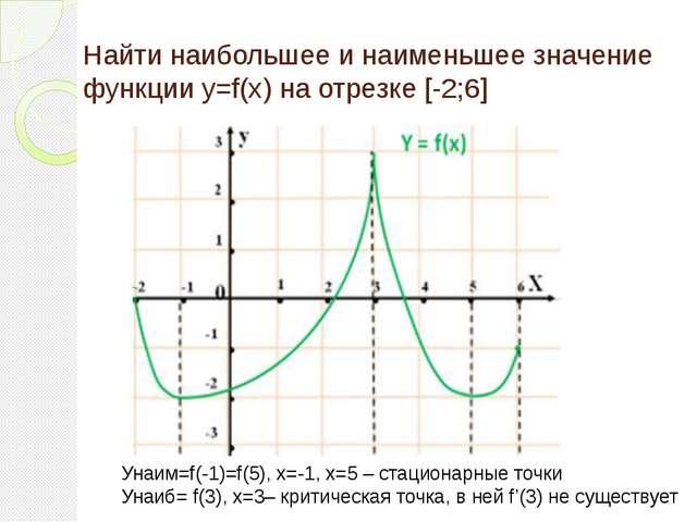 Нахождение максимума и минимума функции одной переменной