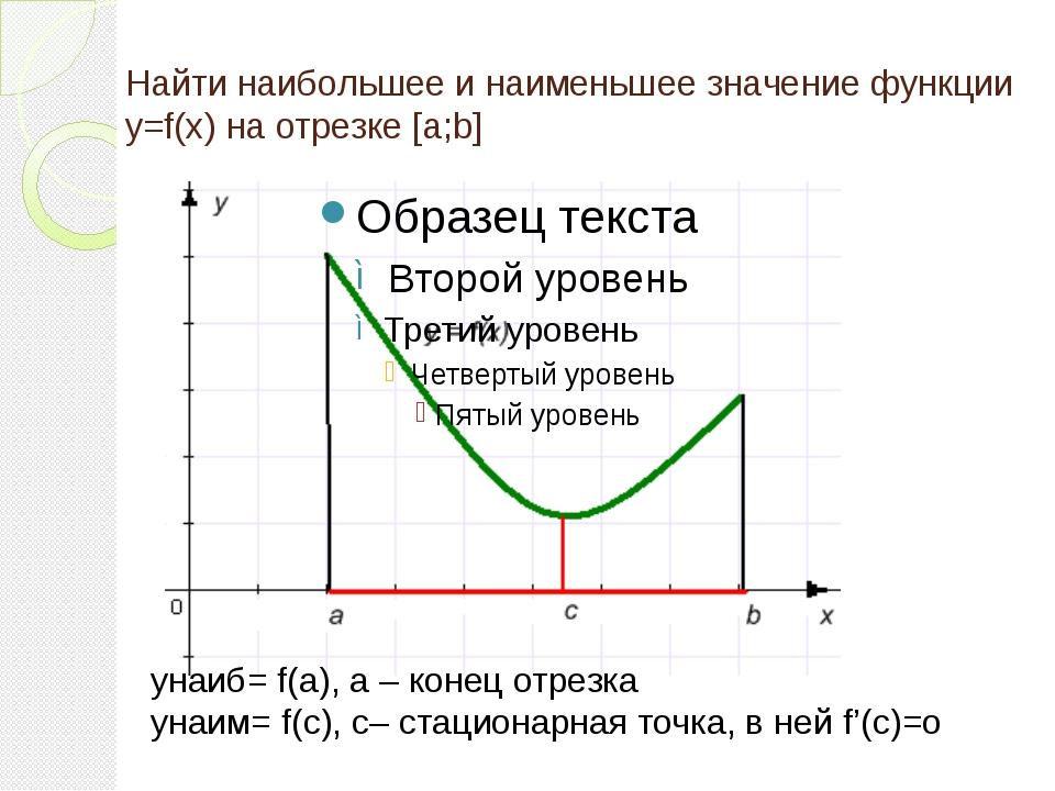 yнаиб= f(а), а – конец отрезка yнаим= f(с), с– стационарная точка, в ней f'(с...