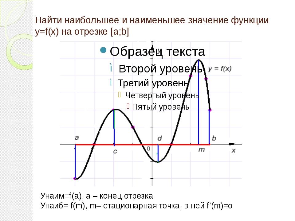 Найти наибольшее и наименьшее значение функции y=f(x) на отрезке [a;b] Унаим=...