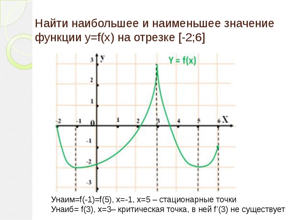 Найти наибольшее и наименьшее значение функции y=f(x) на отрезке [-2;6] Унаим...