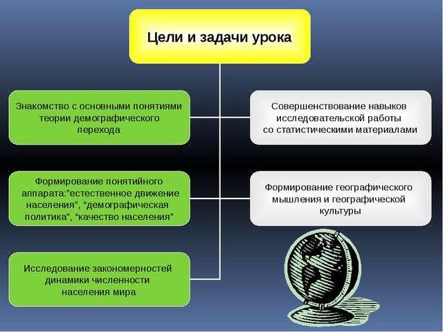 Организационный момент. Актуализация знаний. Изучение нового материала: Числе...