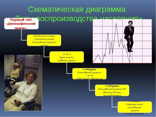 Схематическая диаграмма «Типы воспроизводства населения» Второй тип. «Демогра...
