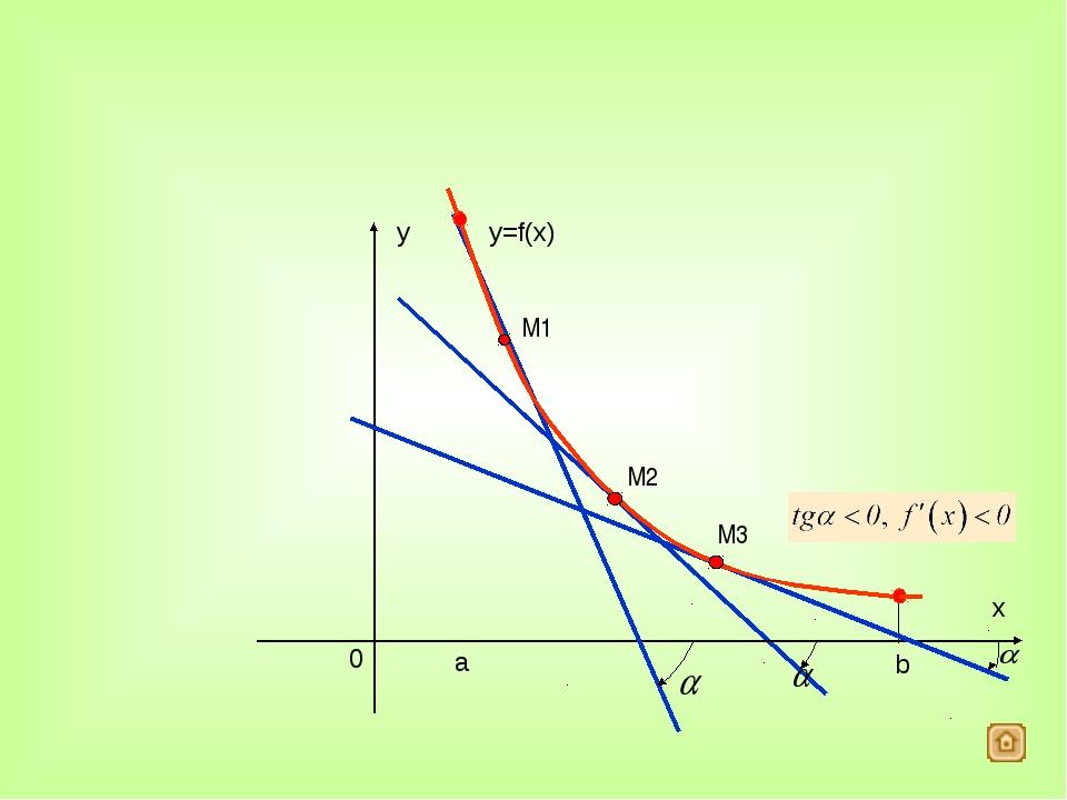 Необходимый и достаточный признаки экстремума. Определение 1. Точку x=x0 назы...