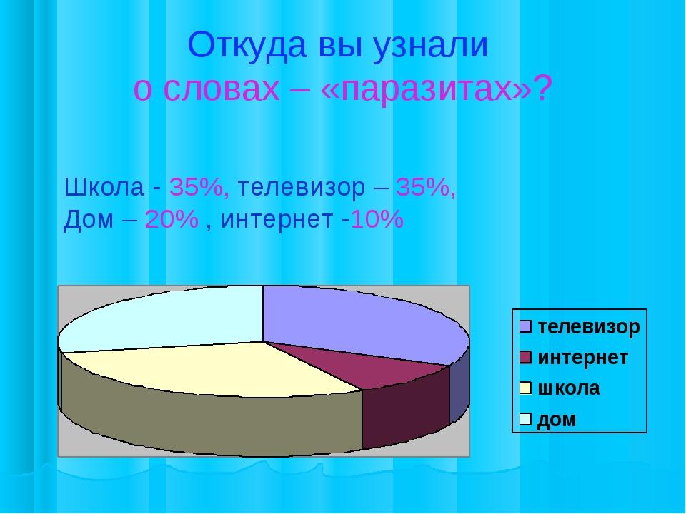 Откуда вы узнали о словах – «паразитах»? Школа - 35%, телевизор – 35%, Дом –...
