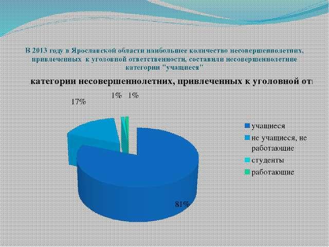 В 2013 году в Ярославской области наибольшее количество несовершеннолетних,...
