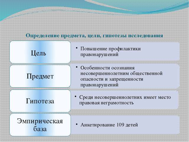 Определение предмета, цели, гипотезы исследования