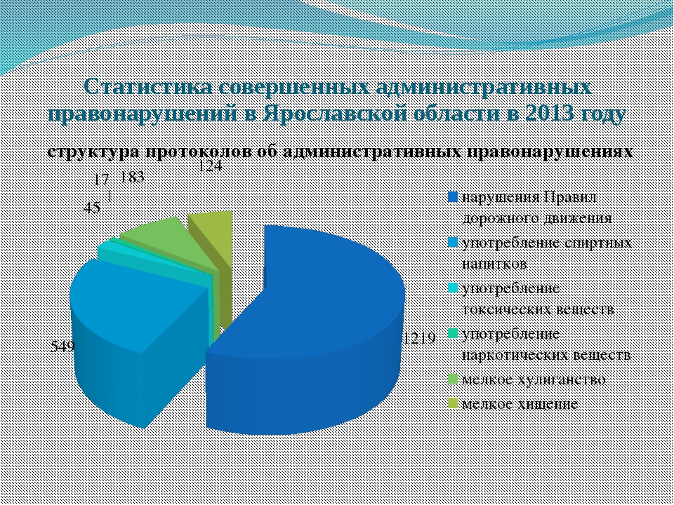 Статистика совершенных административных правонарушений в Ярославской области...