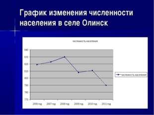 График изменения численности населения в селе Олинск