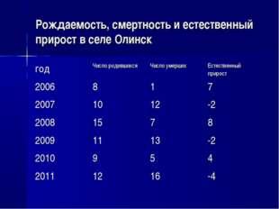 Рождаемость, смертность и естественный прирост в селе Олинск годЧисло родивш