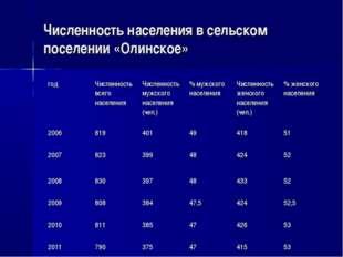 Численность населения в сельском поселении «Олинское» годЧисленность всего н