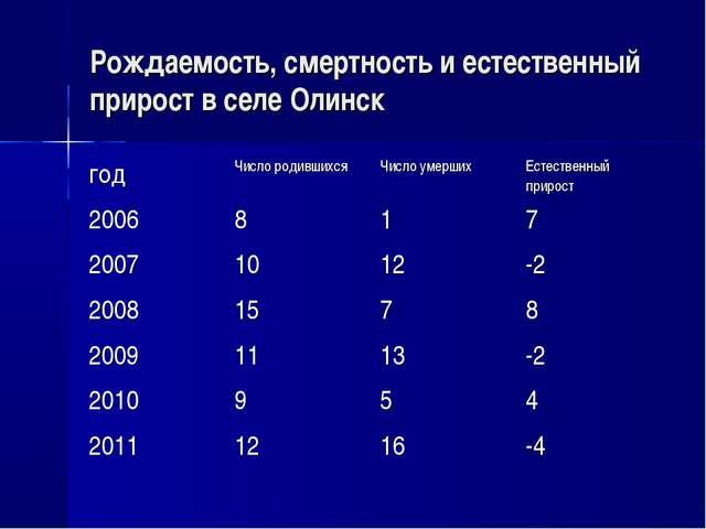 Рождаемость, смертность и естественный прирост в селе Олинск годЧисло родивш...