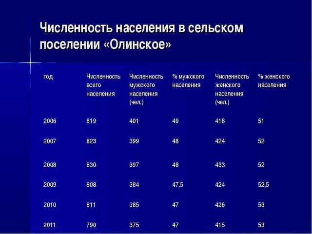 Численность населения в сельском поселении «Олинское» годЧисленность всего н...