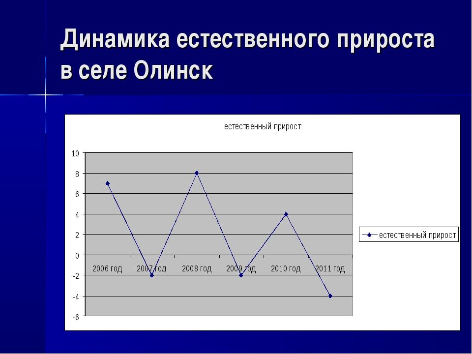 Динамика естественного прироста в селе Олинск