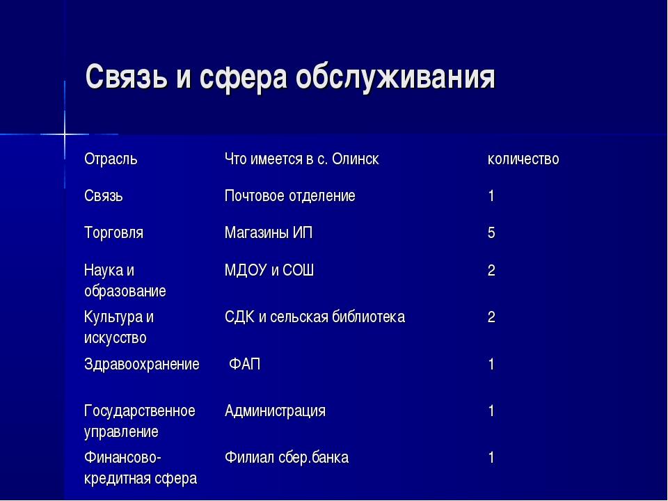 Связь и сфера обслуживания ОтрасльЧто имеется в с. Олинскколичество СвязьП...