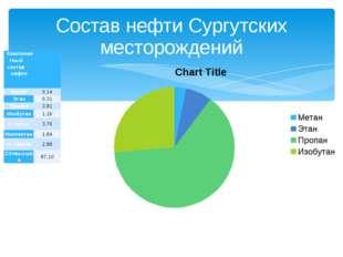 Состав нефти Сургутских месторождений Компонентный состав нефти  ме