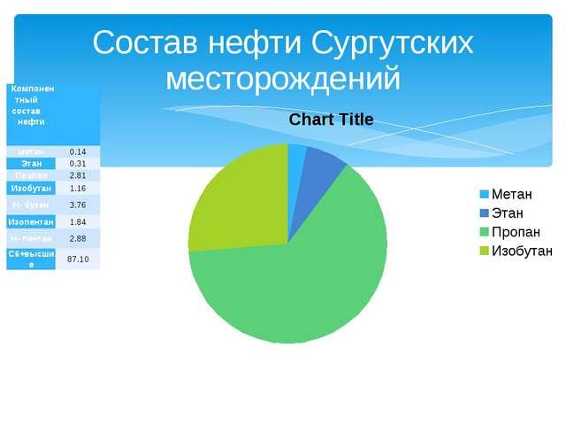 Состав нефти Сургутских месторождений Компонентный состав нефти  ме...