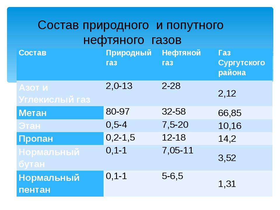 Состав природного и попутного нефтяного газов Состав Природный газ Нефтяной г...