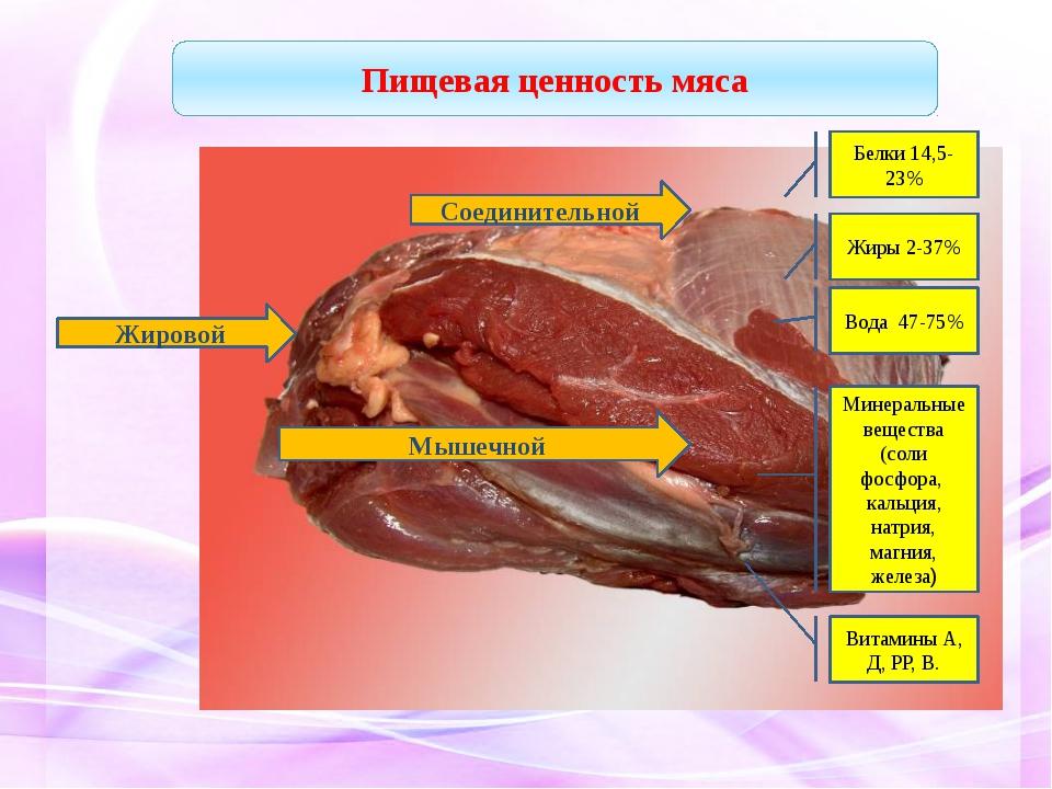 Соединительной Жировой Мышечной Белки 14,5-23% Жиры 2-37% Вода 47-75% Минера...