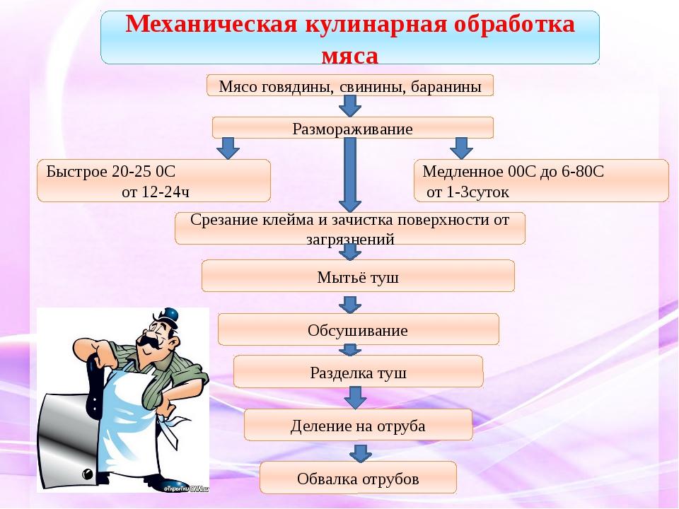 Механическая кулинарная обработка мяса Мясо говядины, свинины, баранины Разм...