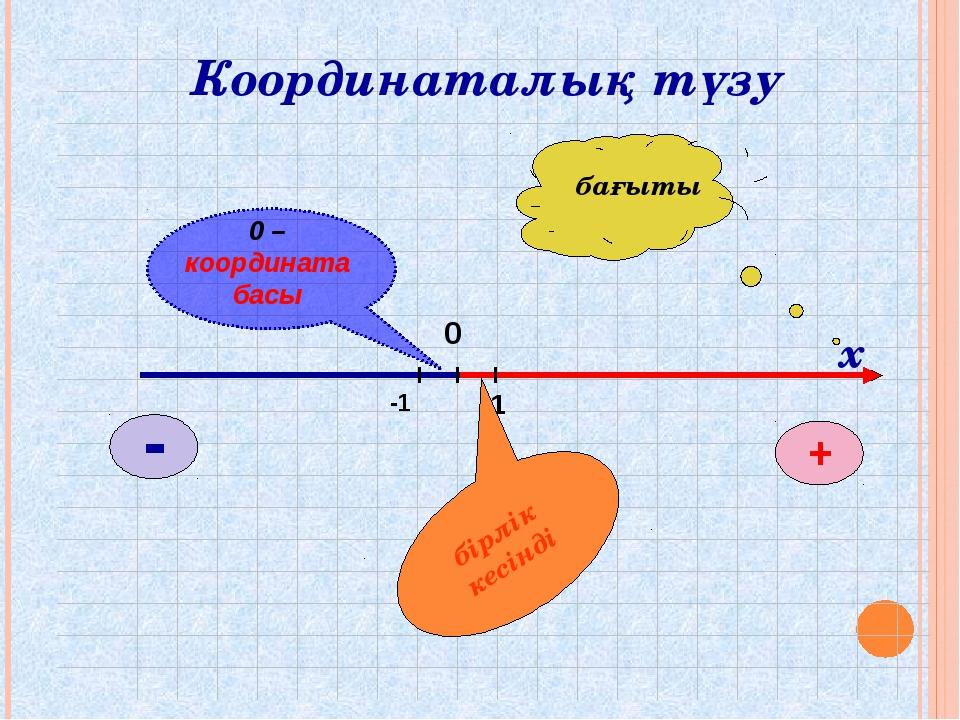 х Координаталық түзу бірлік кесінді бағыты 0 – координата басы -1 1 0 - +