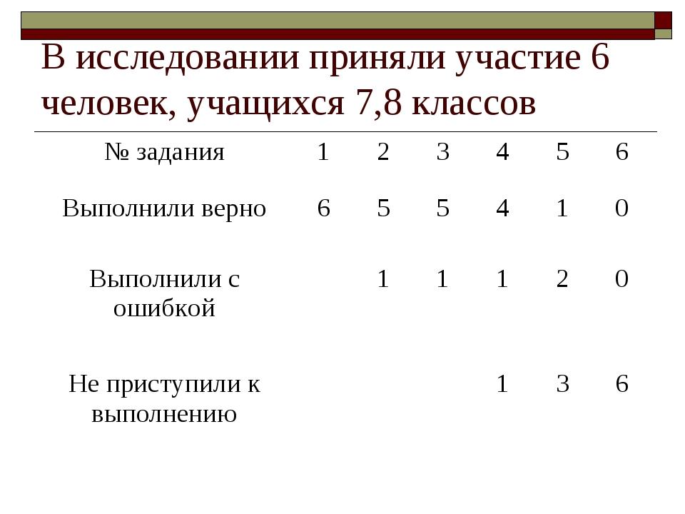 В исследовании приняли участие 6 человек, учащихся 7,8 классов