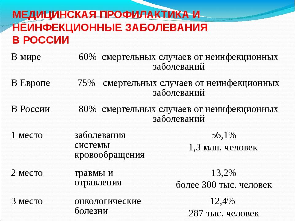 МЕДИЦИНСКАЯ ПРОФИЛАКТИКА И НЕИНФЕКЦИОННЫЕ ЗАБОЛЕВАНИЯ В РОССИИ В мире 60% сме...
