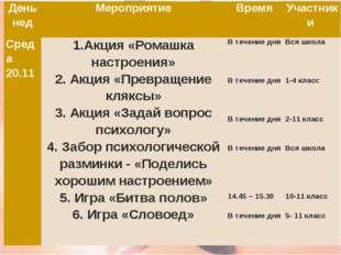 День недМероприятиеВремяУчастники Среда 20.111.Акция «Ромашка настроения»