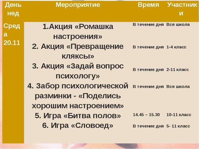 День недМероприятиеВремяУчастники Среда 20.111.Акция «Ромашка настроения»...