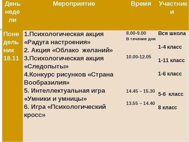 День неделиМероприятиеВремяУчастники Понедельник 18.111.Психологическая а...