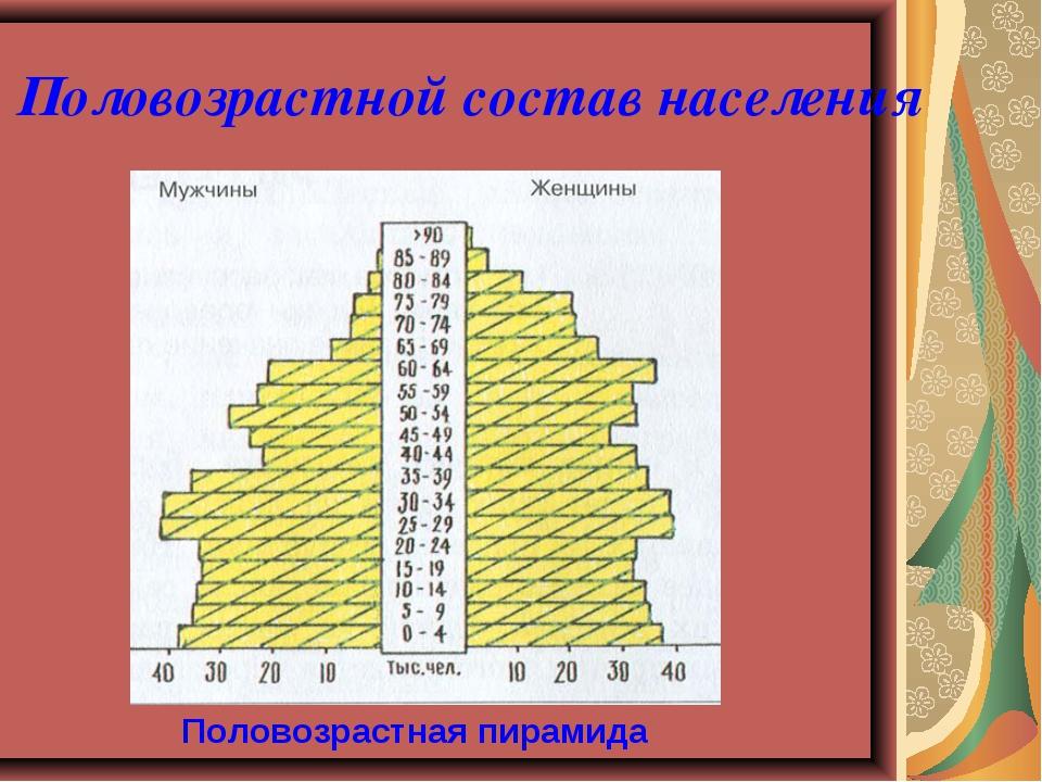 Половозрастной состав населения Половозрастная пирамида
