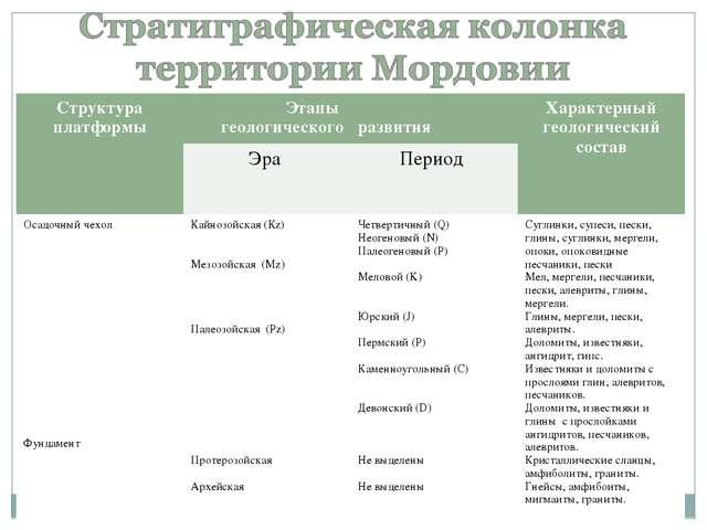 Структура платформы Этапы геологического развитияХарактерный геологический...