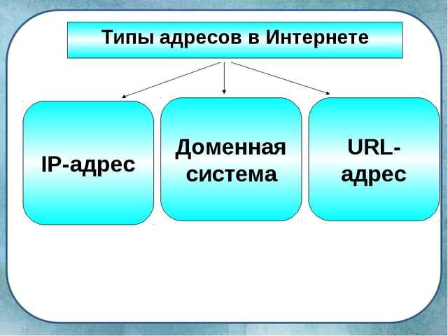 Типы адресов в Интернете IP-адрес Доменная система URL-адрес
