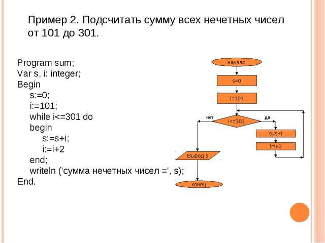 Пример 2. Подсчитать сумму всех нечетных чисел от 101 до 301. Program sum; Va...