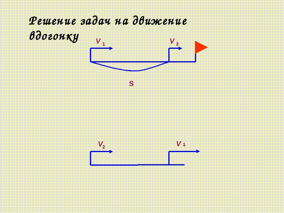 V V S Решение задач на движение вдогонку