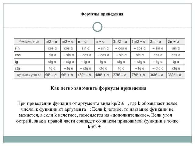 Формулы приведения При приведении функции от аргумента вида kp/2 ± α, где k о...