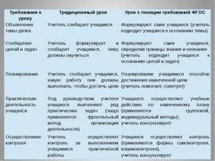 Требования к уроку Традиционный урок Урок с позиции требований ФГОС Объявлени