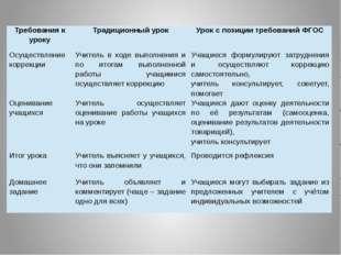 Требования к уроку Традиционный урок Урок с позиции требований ФГОС Осуществл