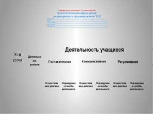 Разработчики: Копотева Г.Л., Логвинова И.М. Технологическая карта урока, реа