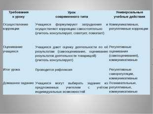 Требования к уроку Урок современного типа Универсальные учебные действия Осущ