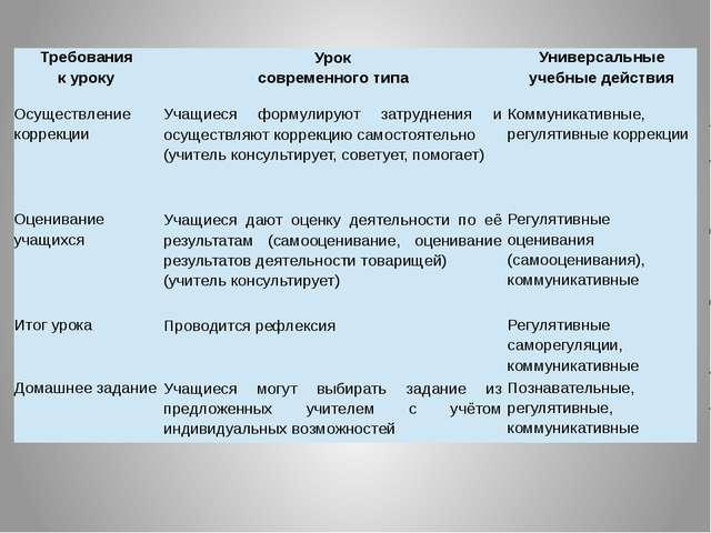 Требования к уроку Урок современного типа Универсальные учебные действия Осущ...