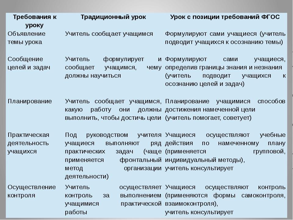 Требования к уроку Традиционный урок Урок с позиции требований ФГОС Объявлени...