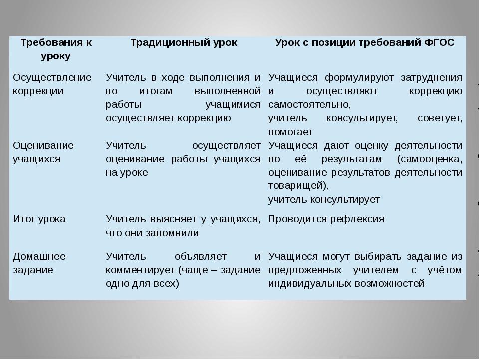Требования к уроку Традиционный урок Урок с позиции требований ФГОС Осуществл...