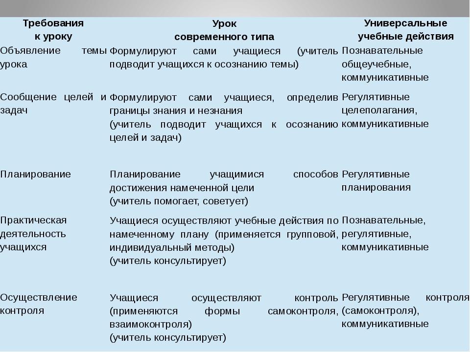 Требования к уроку Урок современного типа Универсальные учебные действия Объя...