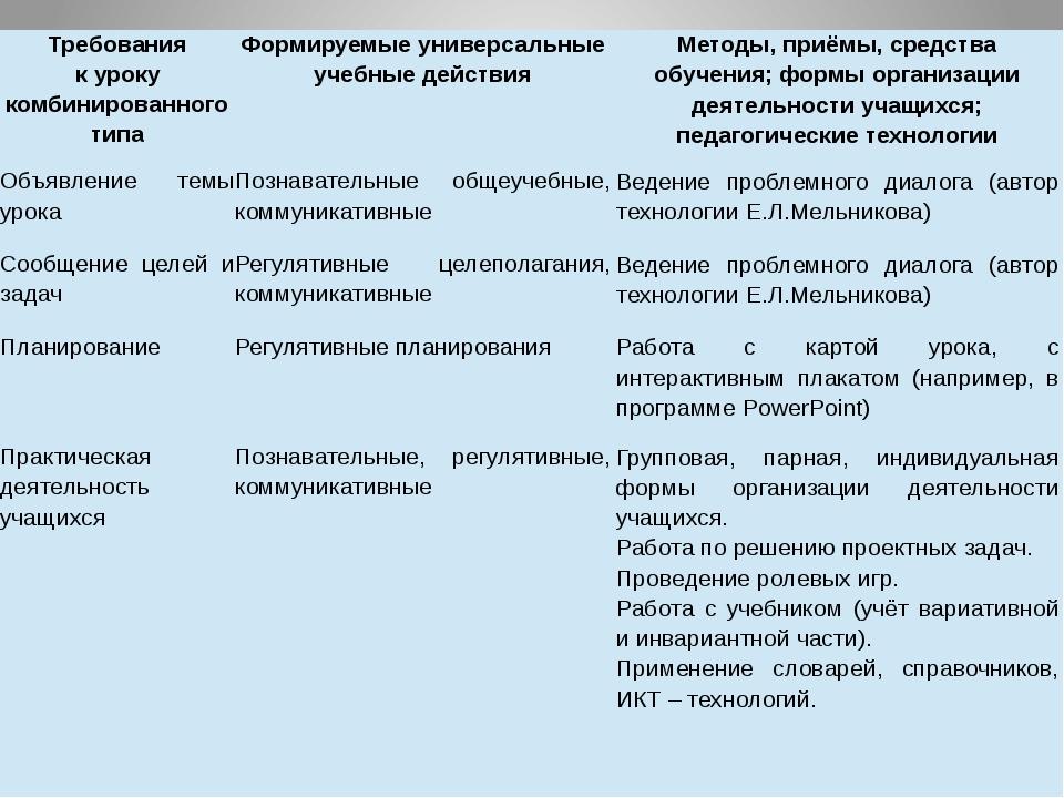 Требования к уроку комбинированного типа Формируемые универсальные учебные де...